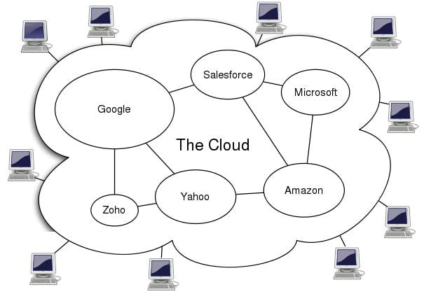Cloud Computing (2)