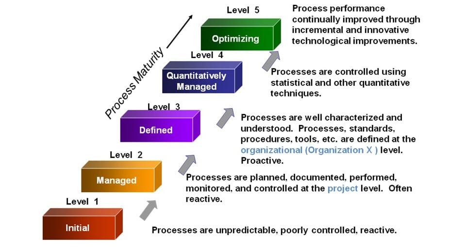 CMMI iterative-model