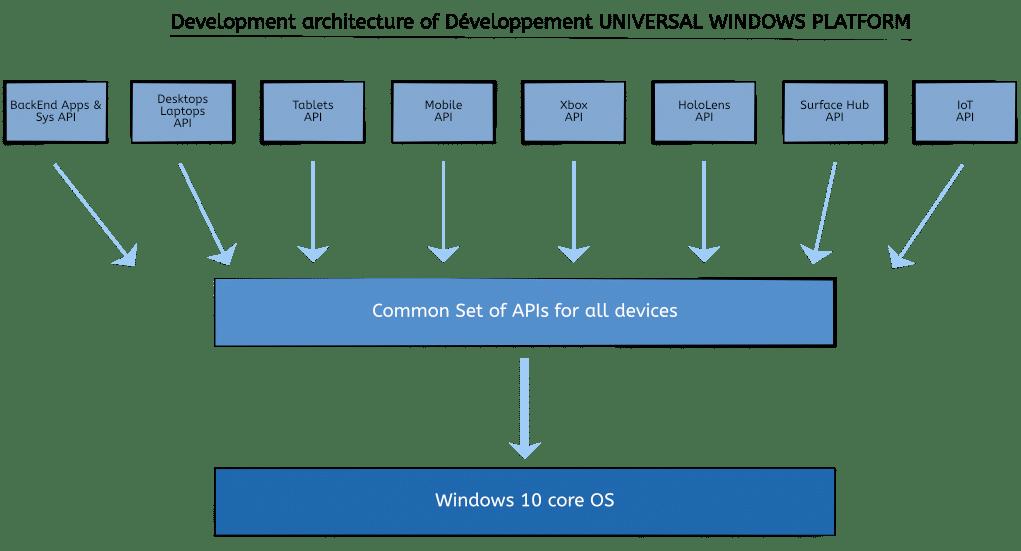 Benefits of UWP Development – Universal Windows Platform