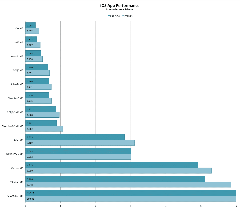 ios-app-xamarin performance test