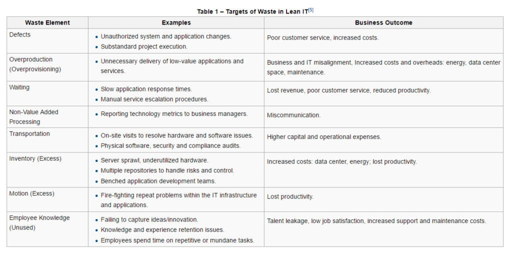 lean-it-waste-examples-1158-x-574