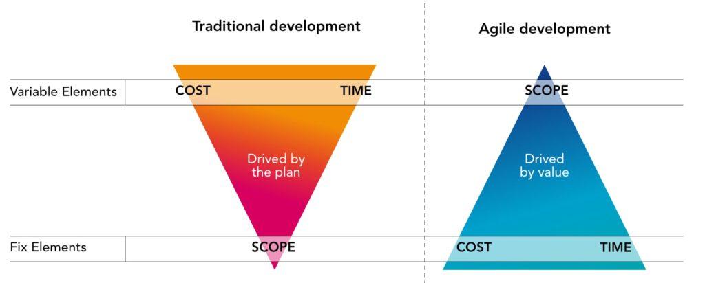 Plan Management vs Value Management