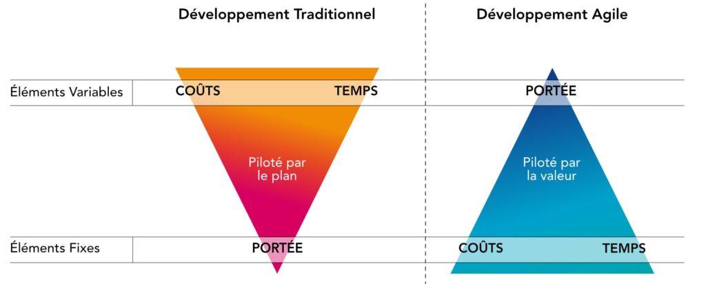 gestion par valeur vs gestion par plan