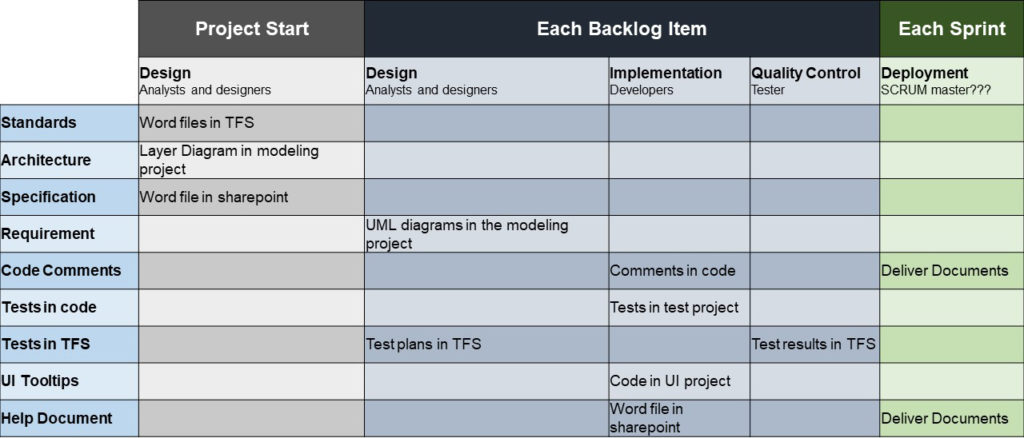 documentation matrix