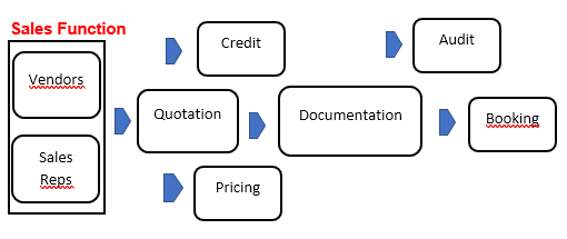 Financing Process Structure