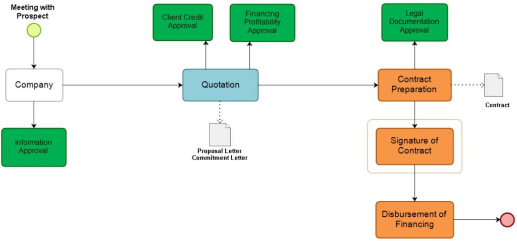 Financing Process Workflow