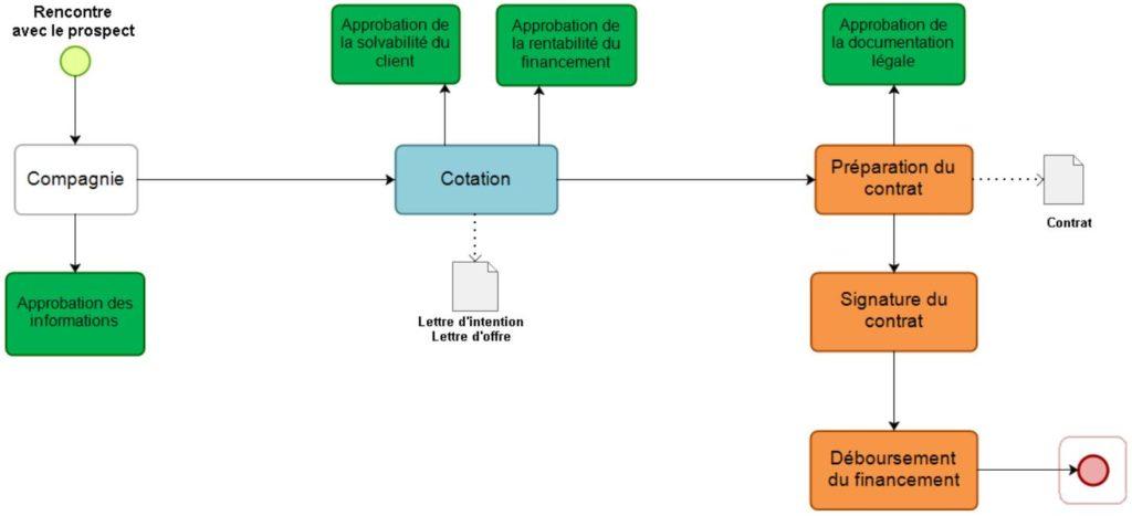 Processus Financement Workflow
