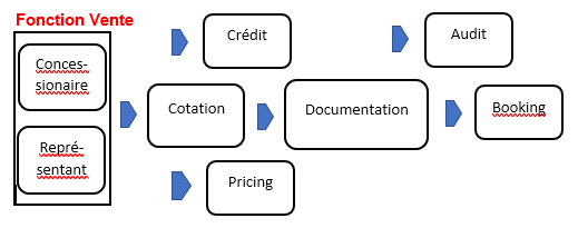 structure du processus de financement
