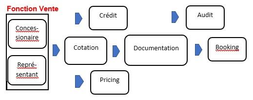 Structure processus financement